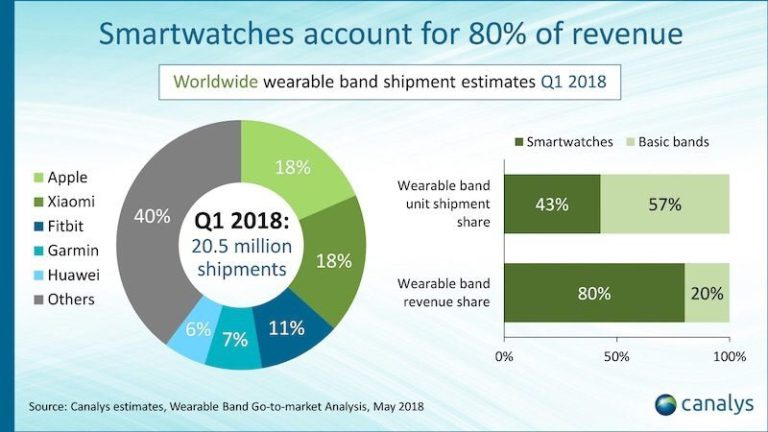 Apple Watch Series 3 Dominated Cellular-Enabled Smartwatch Market In Q1 2018